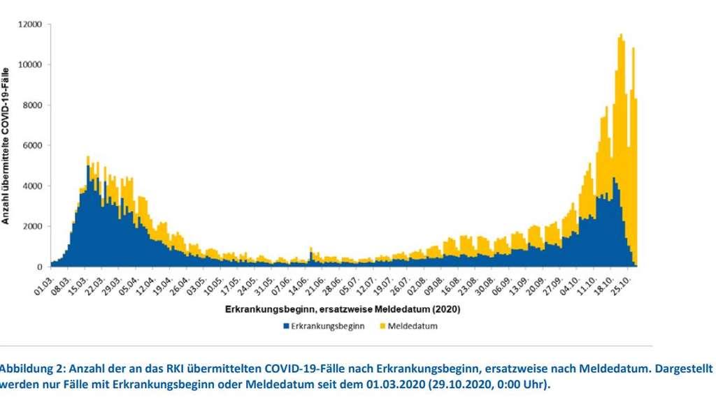 Anzahl Corona Test Deutschland